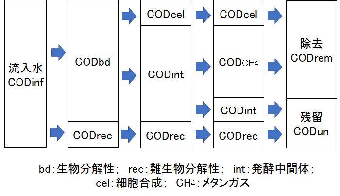 COD_balance