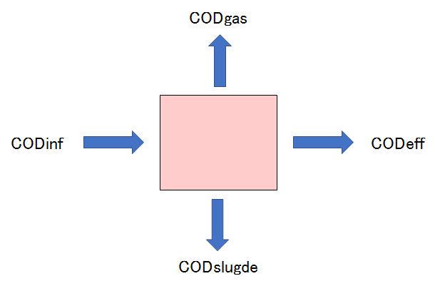 CODinf_balance