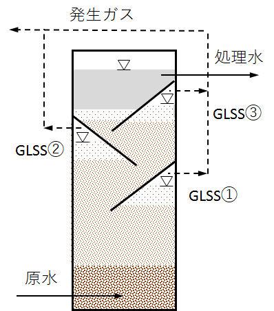 EGSB reactor_2