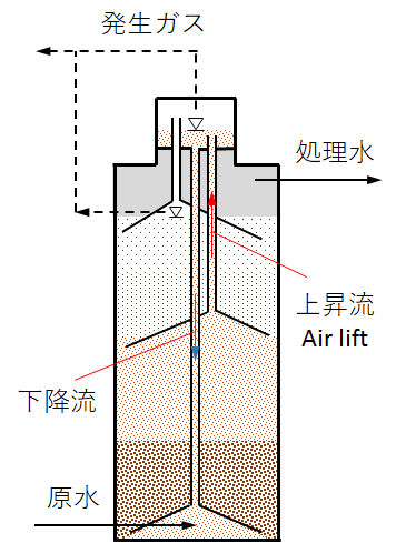 IC-reactor