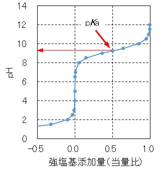 NH3_pH_curve