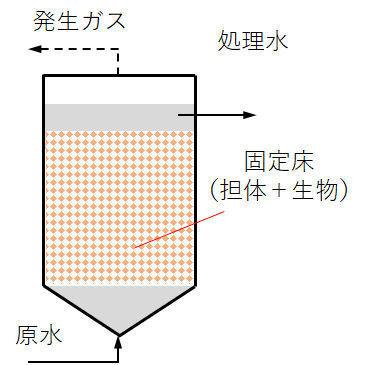 anaerobic filter