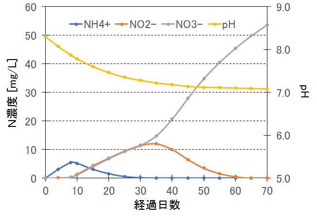 aqua-pH