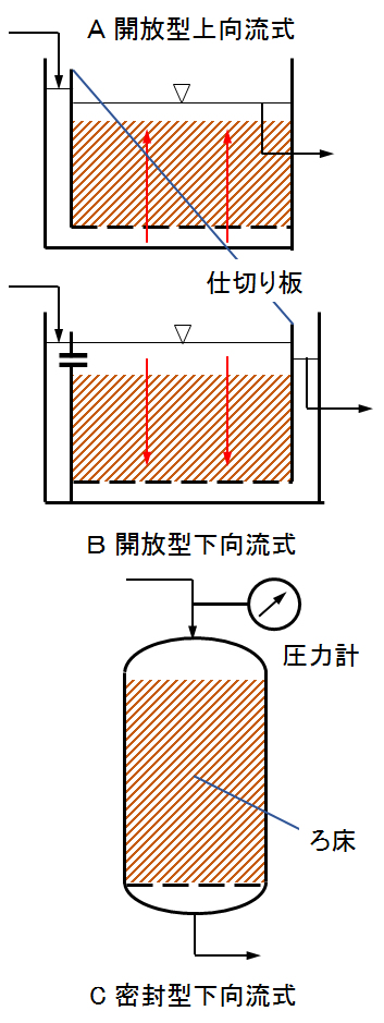 biofilter_types