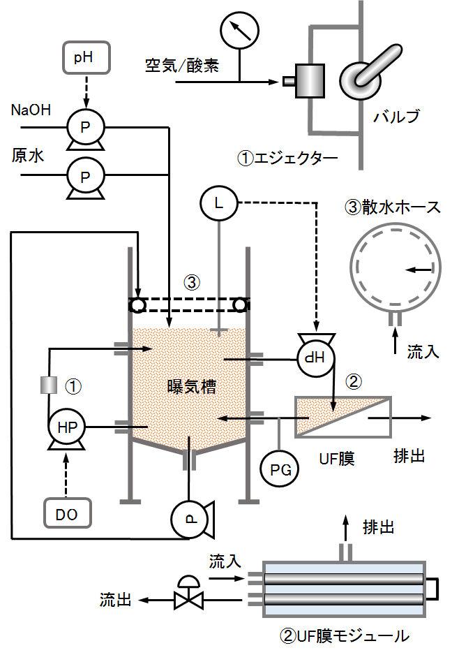 menbrane_sludge_process