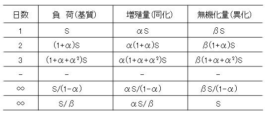 parameter_calc