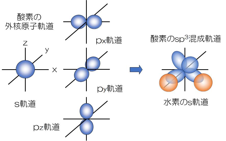 H2O-molecular-orbital