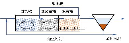 biol-N-P-removal-proc