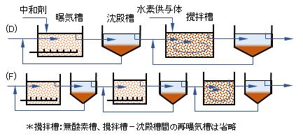 biol-nitrogen-removal(2)