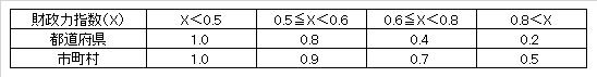 jyokaso_financial-power-index
