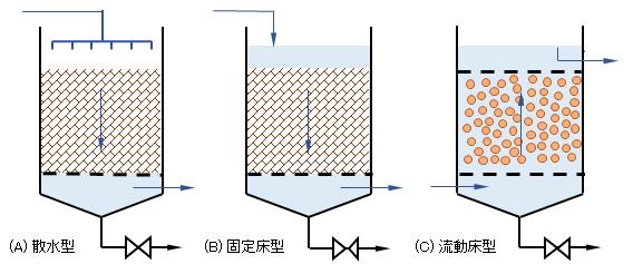 biofilm-reactors-1