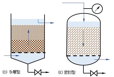 biofilm-reactors-2