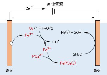 jyokaso-iron-electrodes