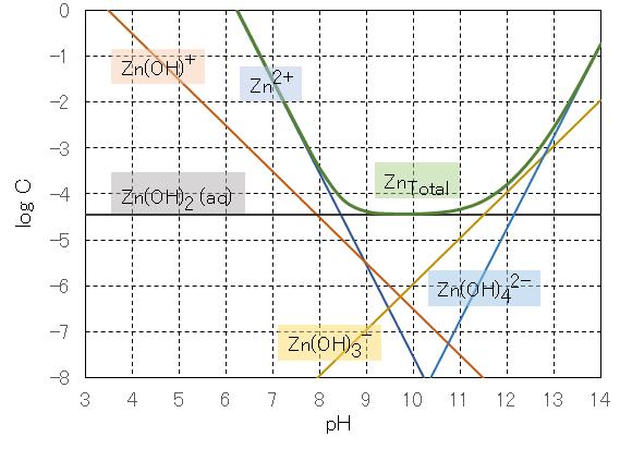 pHと金属イオンの溶解度 – 水浄...