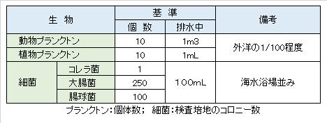 ballast-water-exhausting-standard