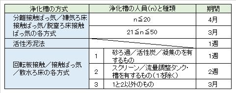 jyokaso_maintenance-standard