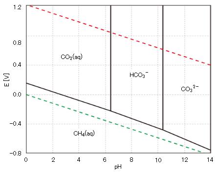 E-pH-CO2