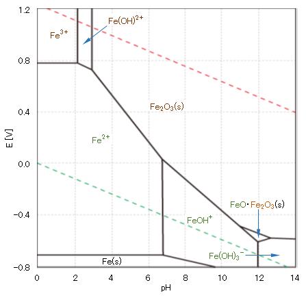 E-pH-Fe