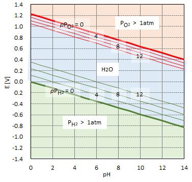 E-pH_H2O