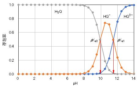 pH-hydro_quinone