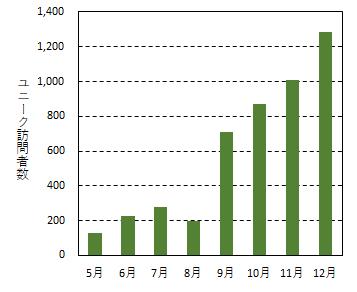 unique-visitors-number