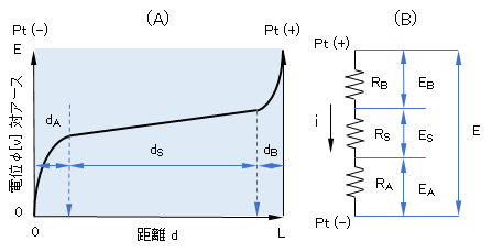 electric-potential_circuit