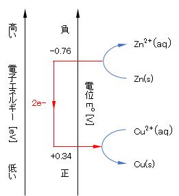 metal_electron-energy