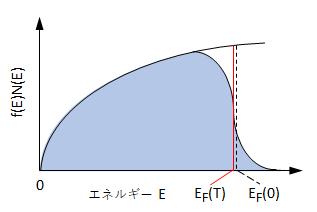 electron-density-states-2