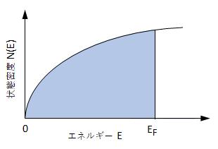 electron-density-states