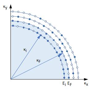 fermi-sphere-cross-section