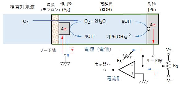 galvanic-do-sensor