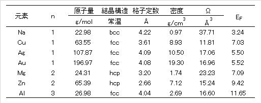 typical-metal-fermi-energies