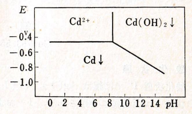 Cd-E-pH