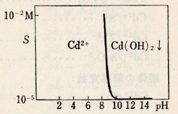 Cd-pH