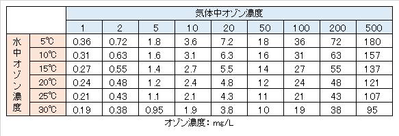O3-equilibrium-concentration