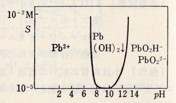 Pb-pH