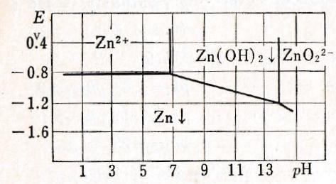 Zn-E-pH