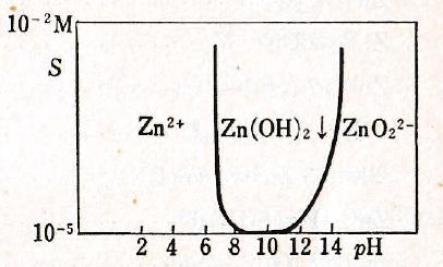 Zn-pH