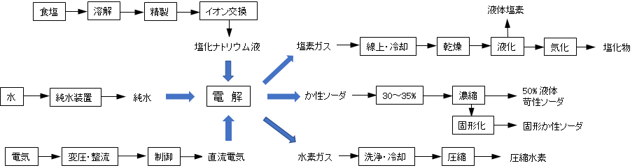 caustic-soda-production-process