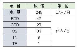 jyokaso-capita-wastewater