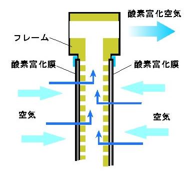 oxygen-enriching-membrane