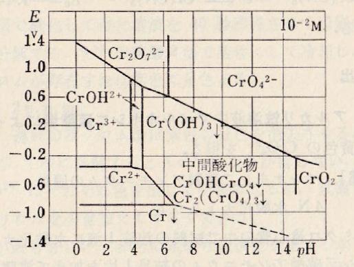 Cr-E-pH