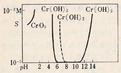 Cr-pH