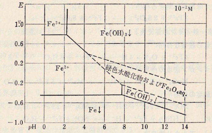 Fe-E-pH