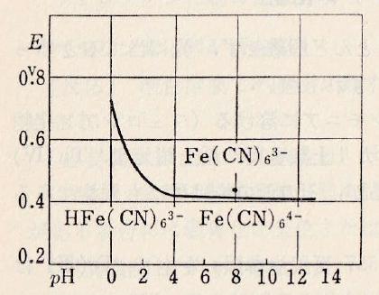 Fe-cyanides