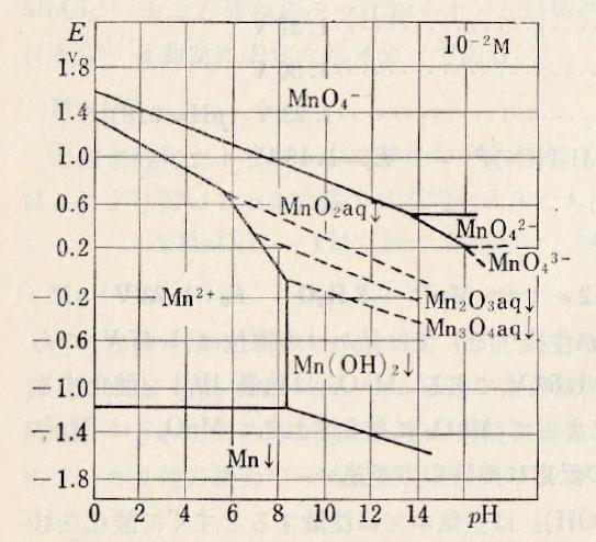 Mn-E-pH