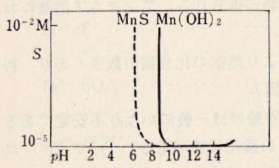 Mn-pH