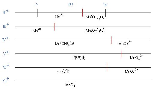 Mn-valence-states