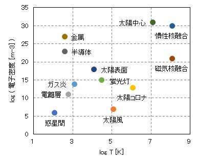 plasma_electron-density_temperature