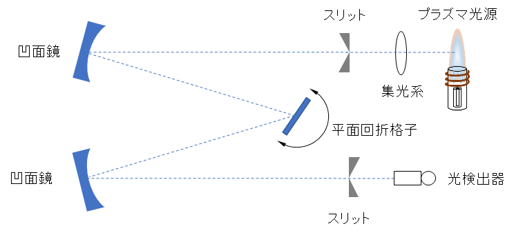 spectrometer_Czerny-Turner_sequential-chromator